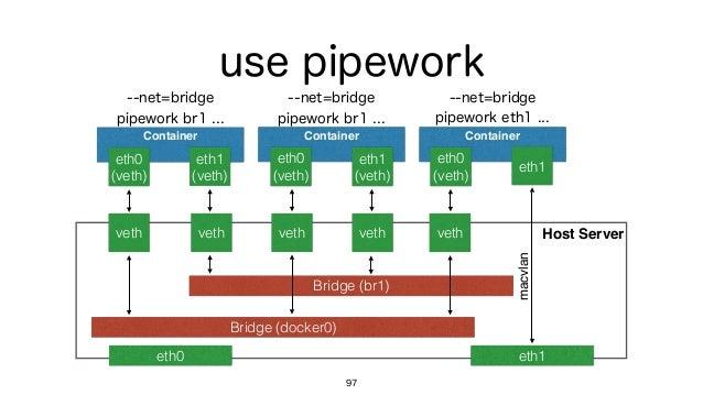 Host Server use pipework 97 Bridge (docker0) Container eth0 (veth) veth --net=bridge pipework br1 ... eth1 (veth) Bridge ...