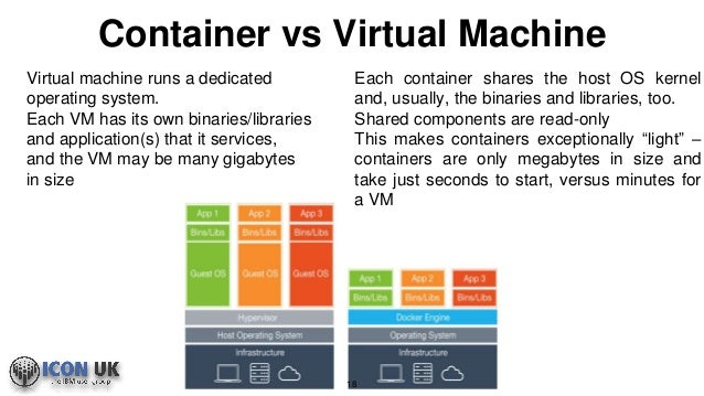 how to start a docker container
