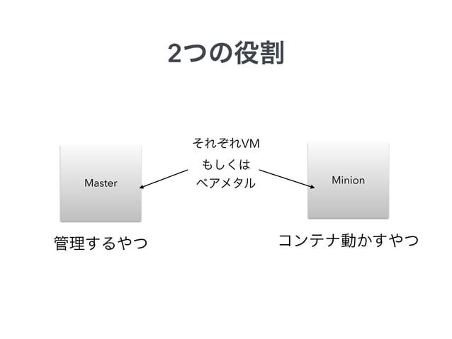 Master  実験環境  Minion  Minion  Minion Minion