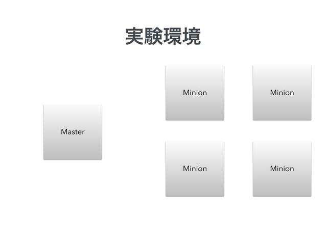 クライアントツールで叩く  Master  MasterのAPIを  Minion  Minion  Minion Minion  API  client
