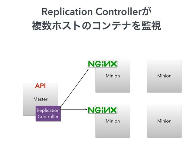 $ ./cluster/kubecfg.sh resize myNginx 3  Master  Minion Minion  Minion Minion  API  Replication  Controller