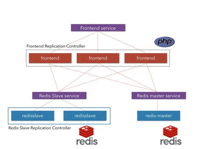 Kubernetesを使うことで  ✓ 複数ホストにコンテナを簡単に展開できる  ✓ Replication Controllerが、常にコンテナの  状態をみてくれる  ✓ Servicesで、複数コンテナへアクセスを分配出来る  ✓ これら...