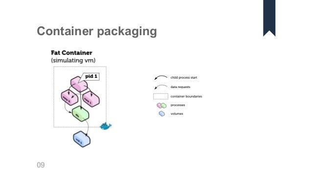 Docker logging with Elastic stack