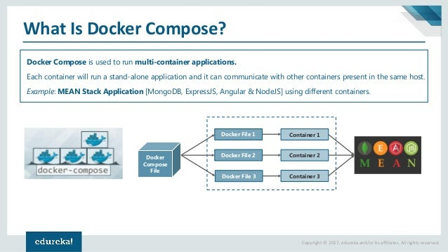 docker compose containerizing mean stack application devops tutor