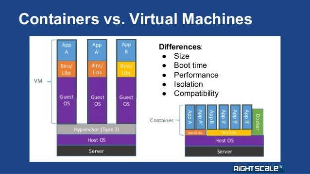 Containers vs. Virtual Machines  Differences:  ● Size  ● Boot time  ● Performance  ● Isolation  ● Compatibility