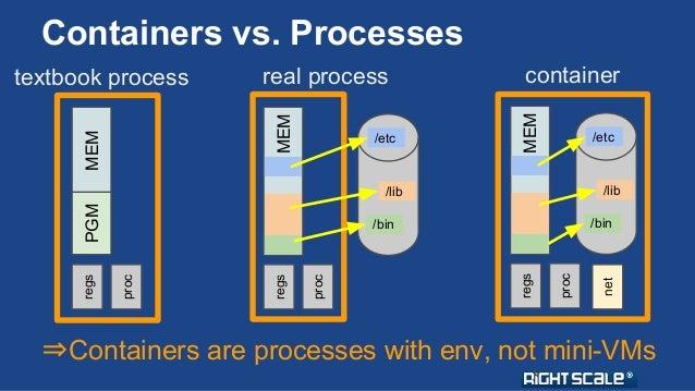 Containers vs. Processes  textbook process  regs PGM MEM  proc  real process  regs MEM  proc  /etc  /lib  /bin  container ...