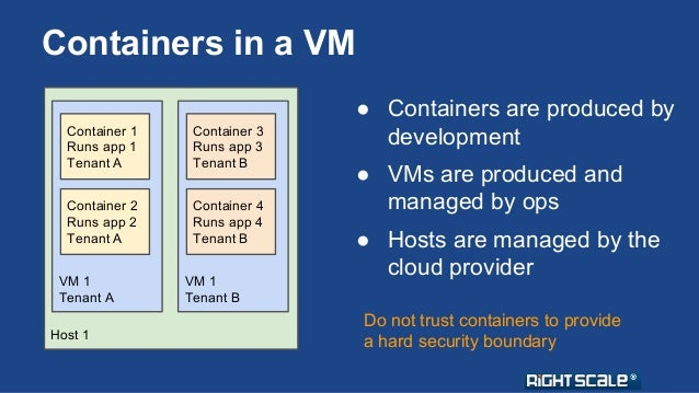 Containers in a VM  Container 1  Runs app 1  Tenant A  Container 2  Runs app 2  Tenant A  VM 1  Tenant A  Host 1  Containe...