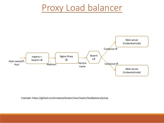 Docker Networking Tip - Load balancing options