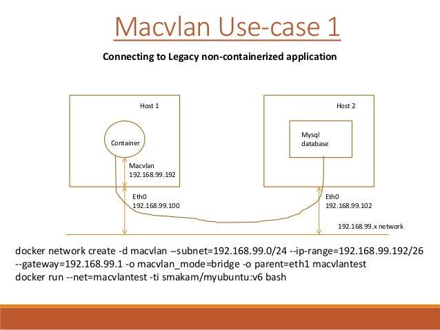 Docker driver macvlan