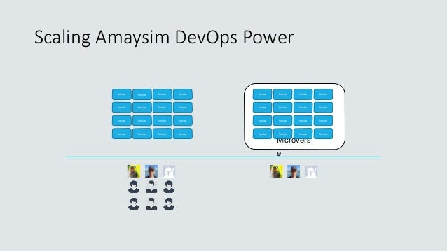 Scaling Amaysim DevOps Power Microvers e Service Service Service Service Service Service Service Service Service Service S...