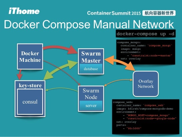 Docker summit 2015 docker swarm for Mongodb consul