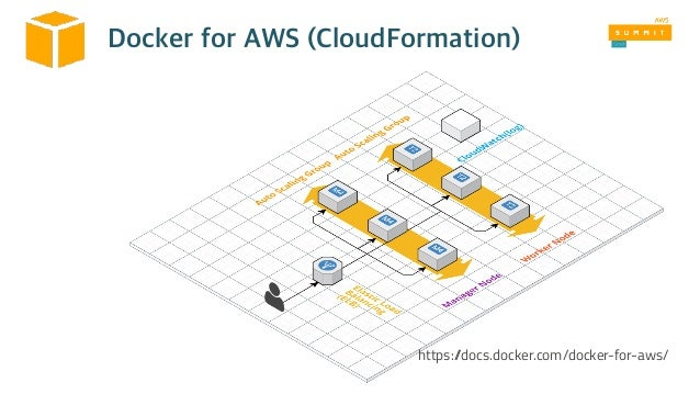 AWS와 Docker Swarm을 이용한 쉽고 빠른 컨테이너 오케스트레이션 - AWS