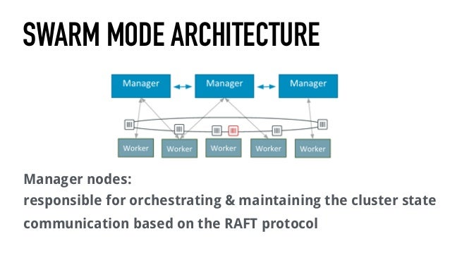 SWARM Mode architecture