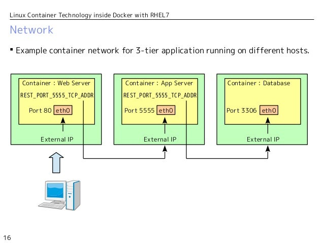 Linux Container Technology inside Docker with RHEL7