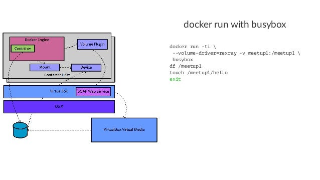 Discovering Docker Volume Plugins and Apps using VirtualBox