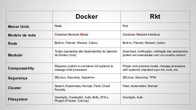 Docker baleias vs rkt foguetes for Docker consul dns