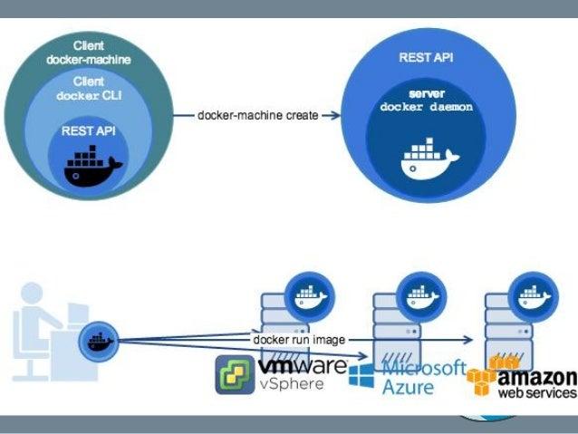 1.2 Docker Machine 基本指令