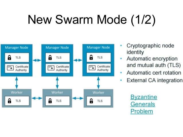 New Swarm Mode (2/2) Consul, HashiCorp K/V Mesh, LB