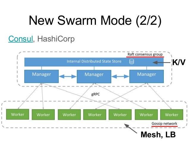 3.2 Docker Swarm 基本指令