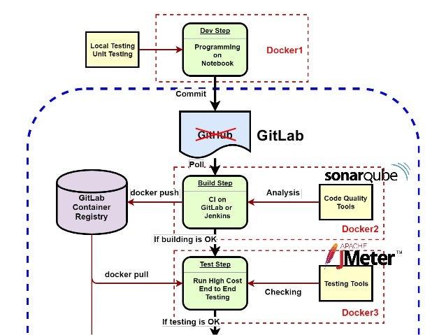 GitHub GitLab Jenkins Registry