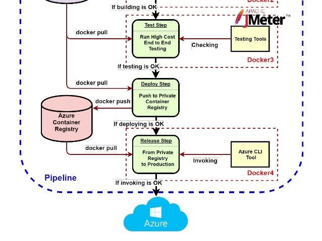 Azure CLI 2.0 login 使用 Azure CLI 2.0 來建立 Azure 服務主體 Azure CLI 2.0 Reference CI/CD Pipeline Create GitLab account Let's pla...