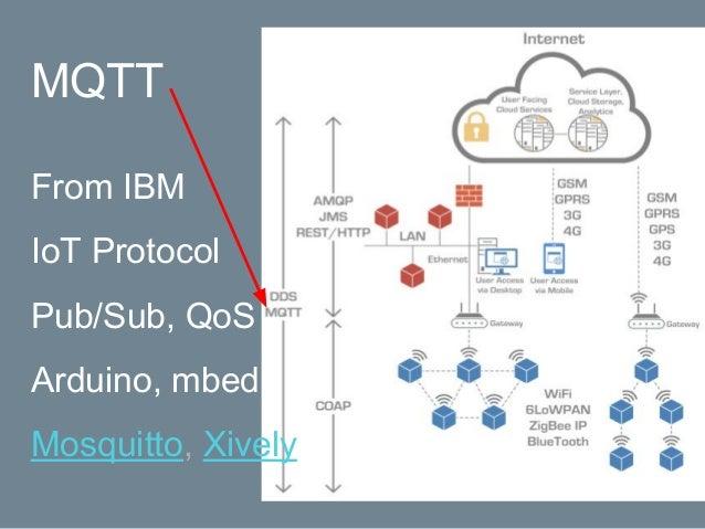 https://azure-samples.github.io/raspberry-pi-web-simulator/ 將 Raspberry Pi 線上模擬器連線至 Azure IoT Hub (Node.js)