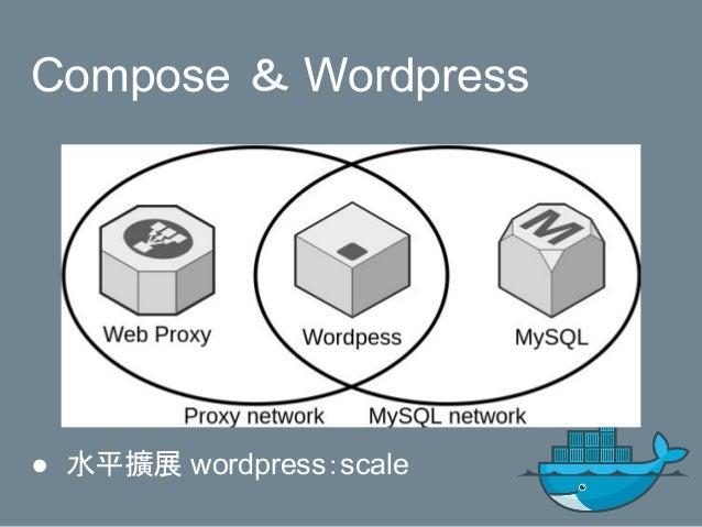 Compose & Wordpress ● 水平擴展 wordpress:scale