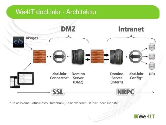 We4IT docLinkr - Architektur* Jeweils eine Lotus Notes Datenbank, keine weiteren Dateien oder Dienste   Mastertitelformat ...