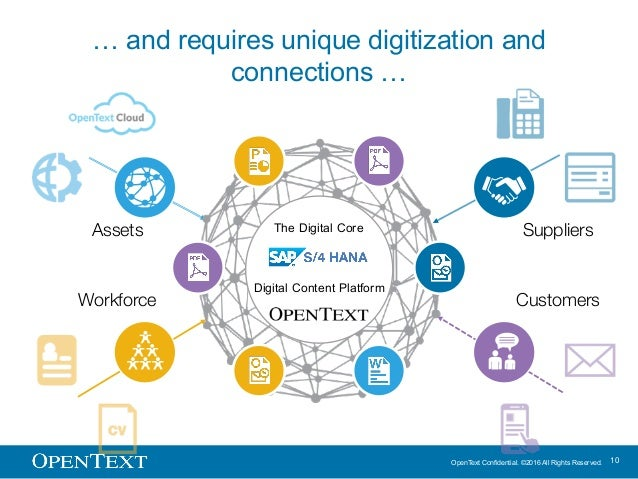 OpenText Confidential. ©2016 All Rights Reserved. 10 … and requires unique digitization and connections … Workforce Assets...