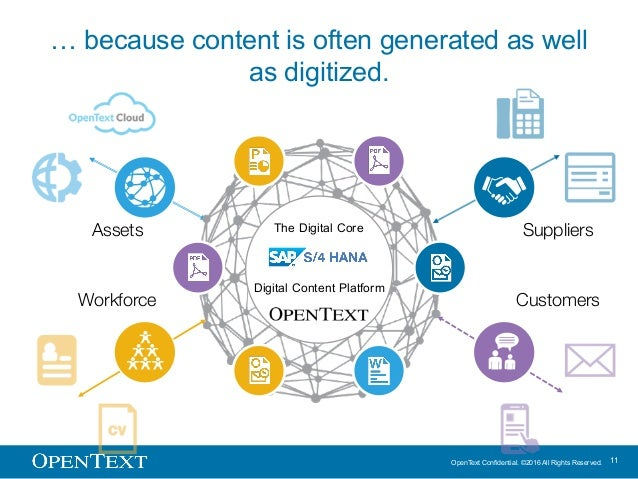 OpenText Confidential. ©2016 All Rights Reserved. 11 … because content is often generated as well as digitized. Workforce ...