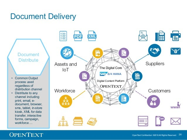 OpenText Confidential. ©2016 All Rights Reserved. 26 Document Delivery The Digital Core Digital Content Platform Workforce...
