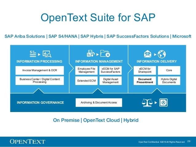 OpenText Confidential. ©2016 All Rights Reserved. 29 OpenText Suite for SAP SAP Ariba Solutions   SAP S4/HANA   SAP Hybris...