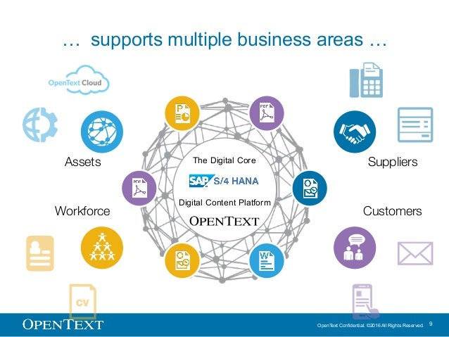 OpenText Confidential. ©2016 All Rights Reserved. 9 … supports multiple business areas … Workforce Assets Suppliers Custom...