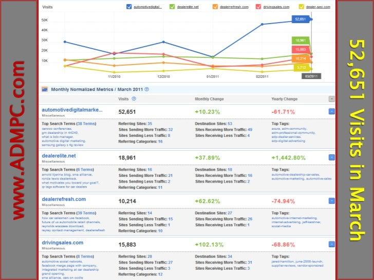 Docs Integrated Social Media Marketing V3