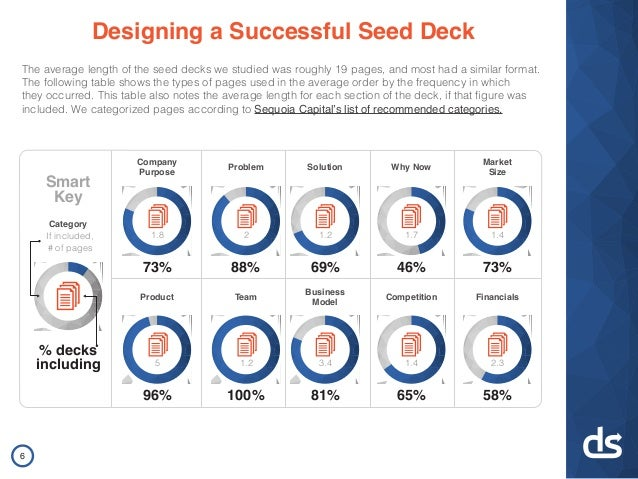 Designing a Successful Seed Deck The average length of the seed decks we studied was roughly 19 pages, and most had a simi...