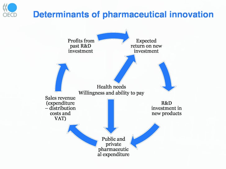 pharmaceutical innovation and efficient health spending