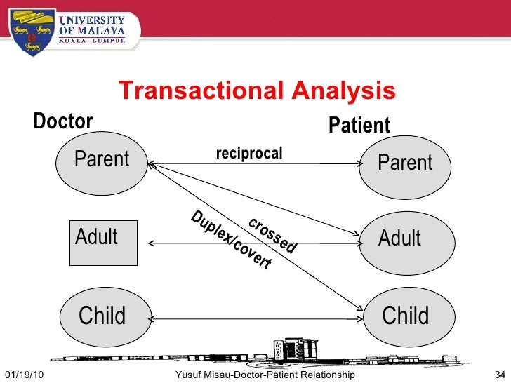 szasz and hollender model of the patient doctor relationship