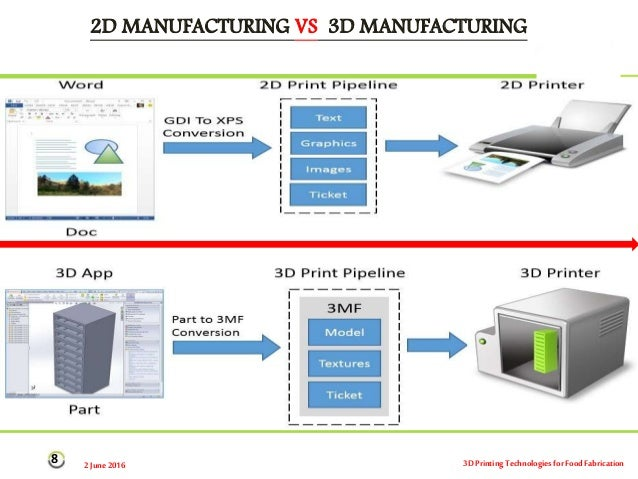 3D Printing Technologies for Food Fabrication