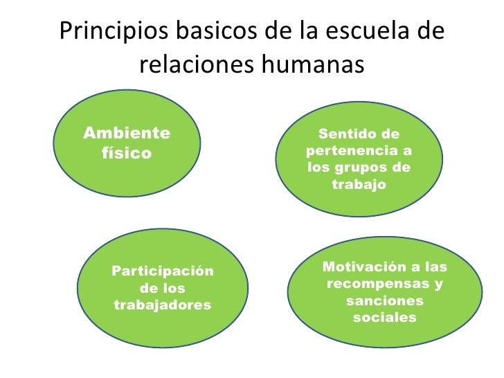 Principios basicos de la escuela de relaciones humanas<br />Ambiente físico<br />Sentido de pertenencia a los grupos de tr...