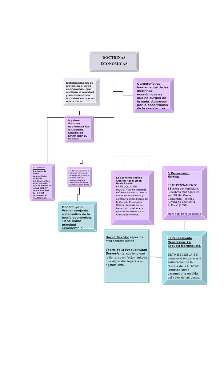 DOCTRINAS                                                 ECONOMICAS                        Sistematización de            ...