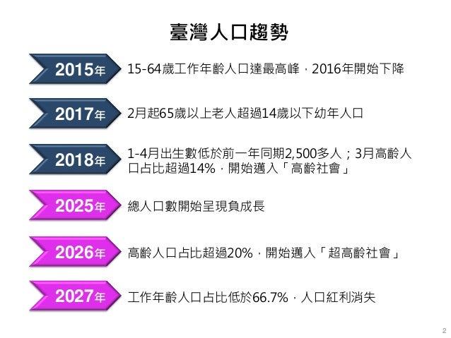臺灣人口趨勢 2015年 15-64歲工作年齡人口達最高峰,2016年開始下降 2018年 1-4月出生數低於前一年同期2,500多人;3月高齡人 口占比超過14%,開始邁入「高齡社會」 2026年 高齡人口占比超過20%,開始邁入「超高齡社會...
