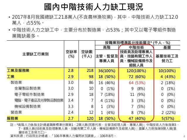 • 2017年8月我國總缺工21.8萬人(不含農林漁牧業),其中,中階技術人力缺工12.0 萬人,占55%。 • 中階技術人力之缺工中,主要分布於製造業,占53%;其中又以電子零組件製造 業職缺最多。 4 註:*高階人力係指主計總處職業標準分類...