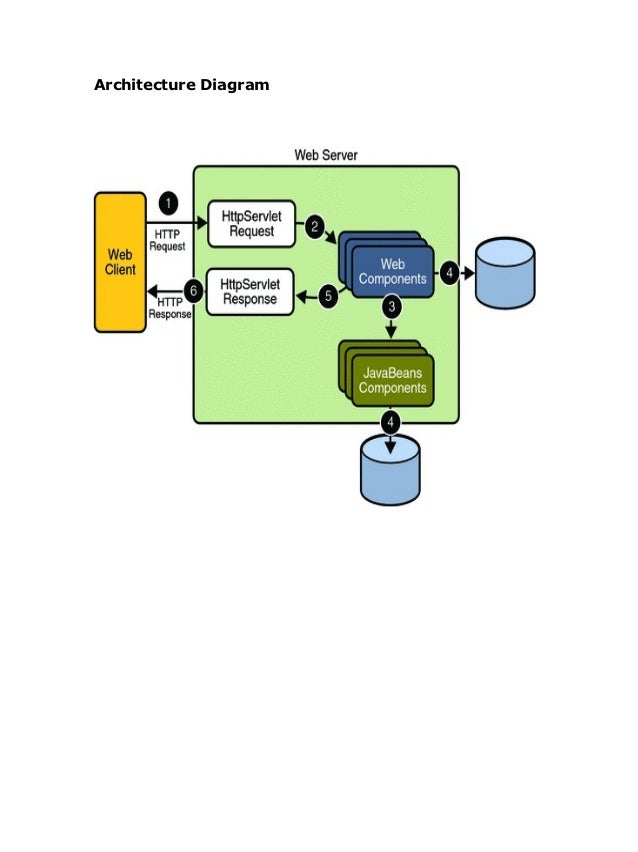 Document defect tracking for improving product quality and producti system design 14 architecture diagram ccuart Gallery