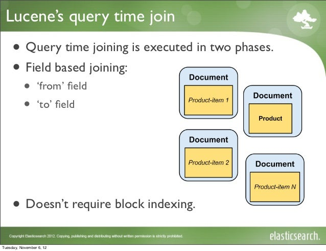 Lucene's query time join •