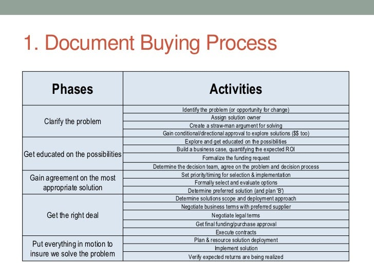 Align Enterprise Buying to Selling Process