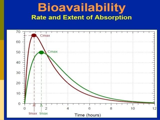 Pharmacokinetics / Biopharmaceutics - Bioavailability and Bioequivalence Slide 3