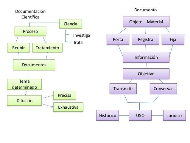 Documentación Científica Proceso Reunir Tratamiento Ciencia Investiga Trata Documentos Tema determinado Difusión Precisa E...