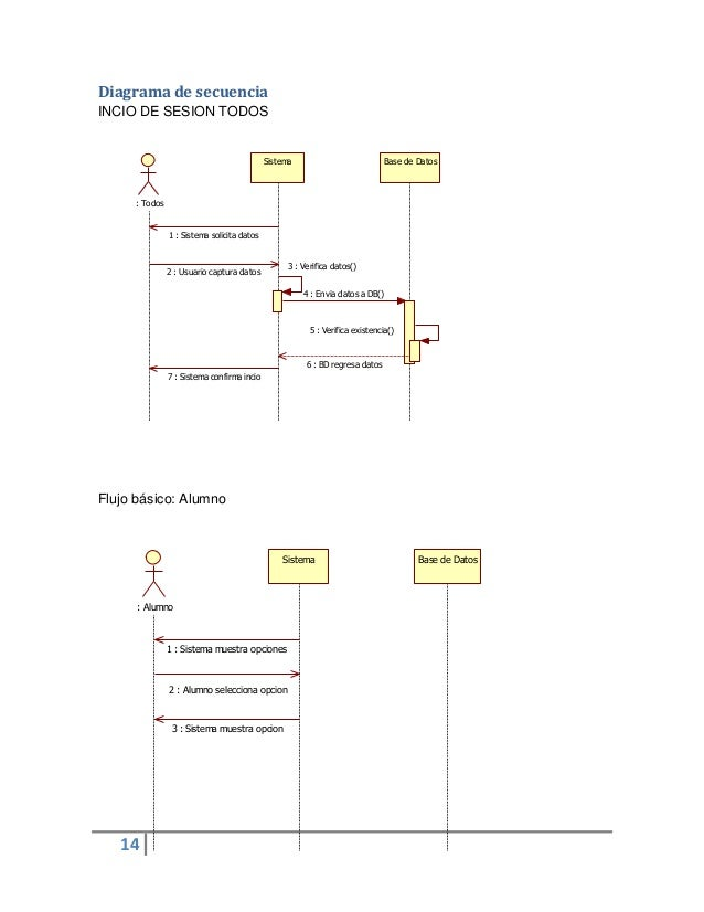 14Sistema Base de Datos: Todos1 : Sistema solicita datos2 : Usuario captura datos3 : Verifica datos()4 : Envia datos a DB(...