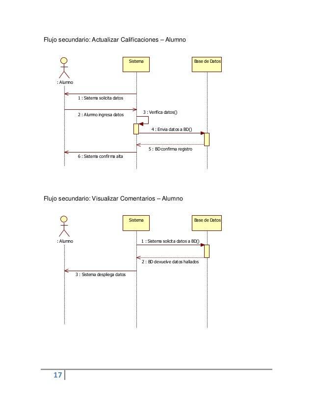 17Sistema Base de Datos: Alumno1 : Sistema solicita datos2 : Alumno ingresa datos3 : Verifica datos()4 : Envia datos a BD(...