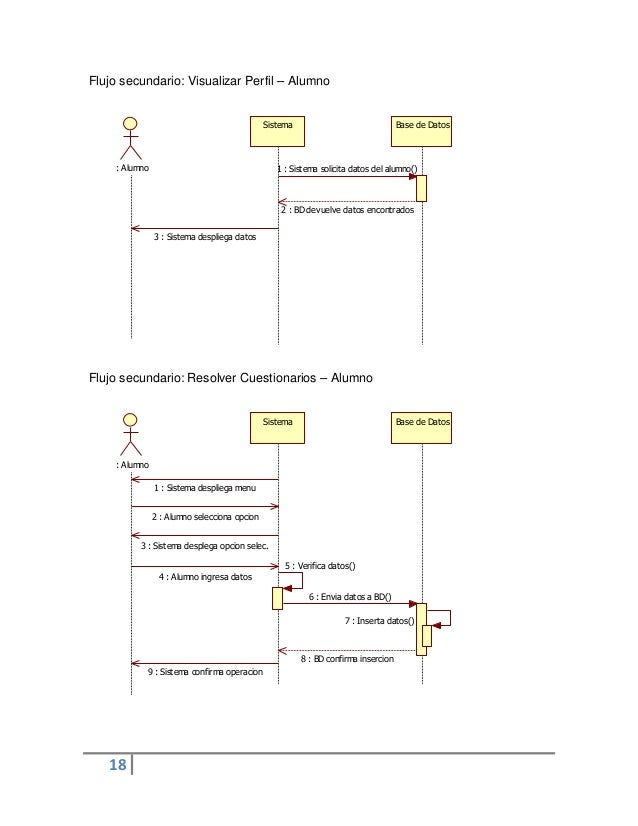 18Sistema Base de Datos: Alumno 1 : Sistema solicita datos del alumno()2 : BD devuelve datos encontrados3 : Sistema despli...